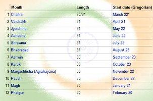राष्ट्रीय कैलेंडर: National Calendar – Saka Calendar